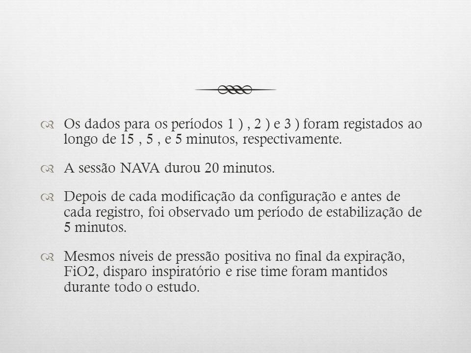 Os dados para os períodos 1 ), 2 ) e 3 ) foram registados ao longo de 15, 5, e 5 minutos, respectivamente. A sessão NAVA durou 20 minutos. Depois de c