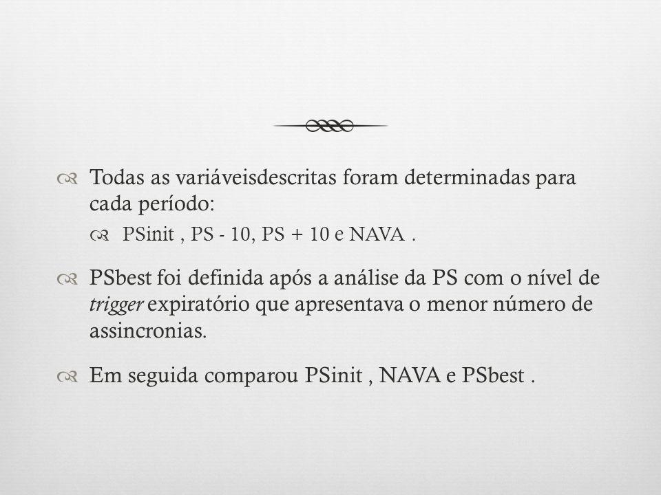 Todas as variáveis descritas foram determinadas para cada período: PSinit, PS - 10, PS + 10 e NAVA. PSbest foi definida após a análise da PS com o nív