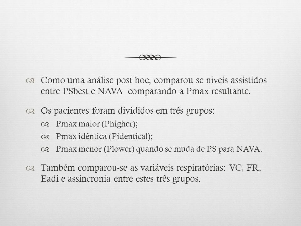 Como uma análise post hoc, comparou-se níveis assistidos entre PSbest e NAVA comparando a Pmax resultante. Os pacientes foram divididos em três grupos