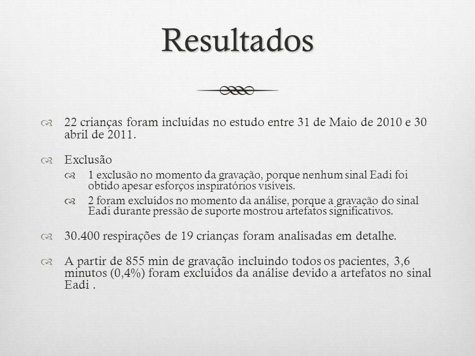 Resultados 22 crianças foram incluídas no estudo entre 31 de Maio de 2010 e 30 abril de 2011. Exclusão 1 exclusão no momento da gravação, porque nenhu