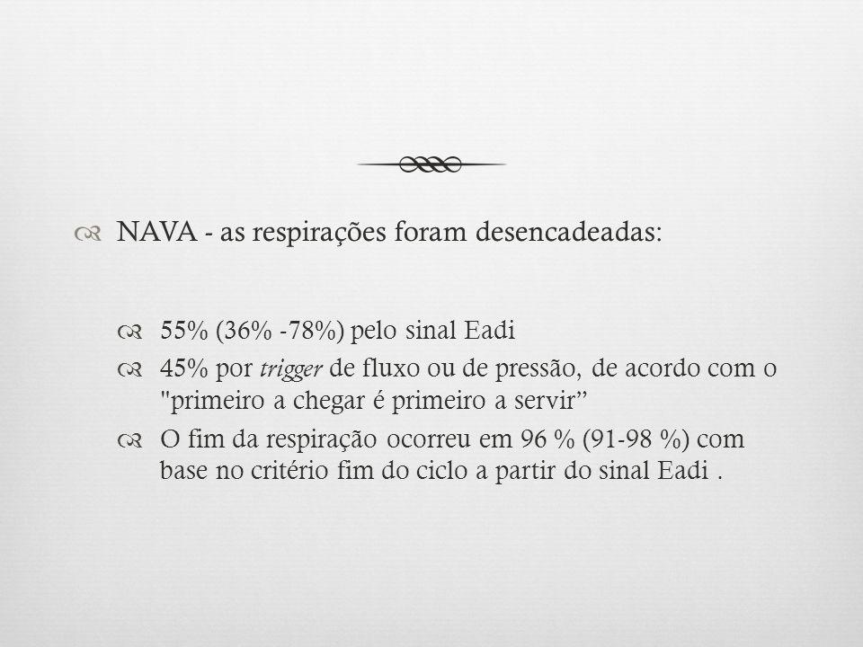 NAVA - as respirações foram desencadeadas: 55% (36% -78%) pelo sinal Eadi 45% por trigger de fluxo ou de pressão, de acordo com o