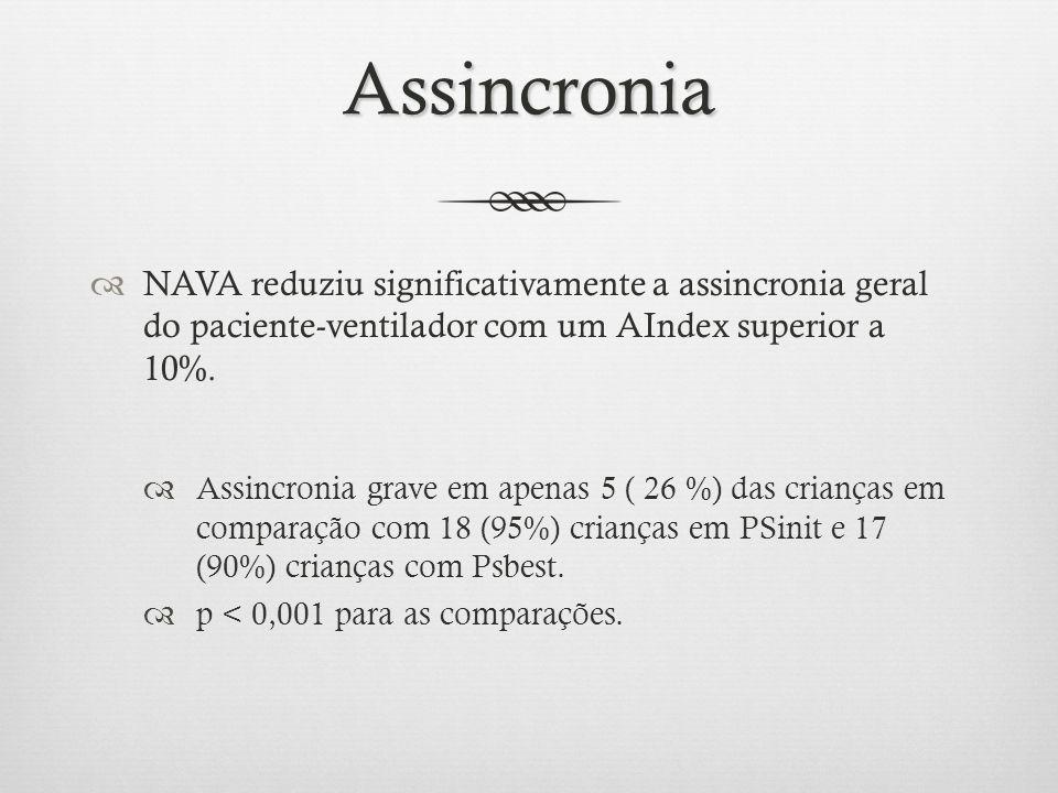 Assincronia NAVA reduziu significativamente a assincronia geral do paciente-ventilador com um AIndex superior a 10%. Assincronia grave em apenas 5 ( 2