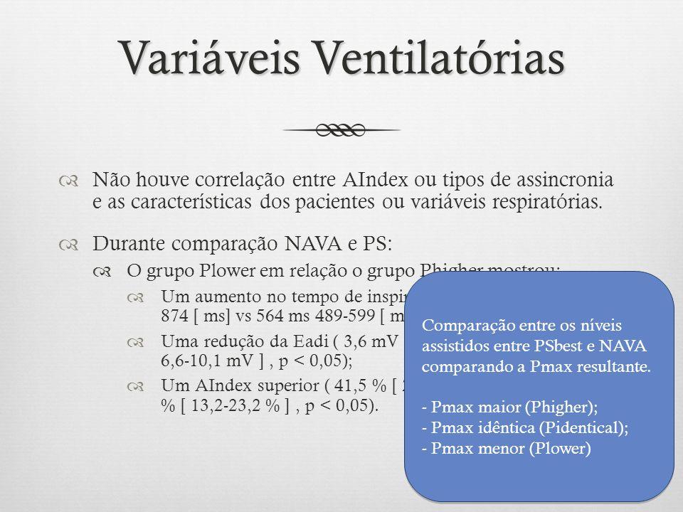 Não houve correlação entre AIndex ou tipos de assincronia e as características dos pacientes ou variáveis respiratórias. Durante comparação NAVA e PS: