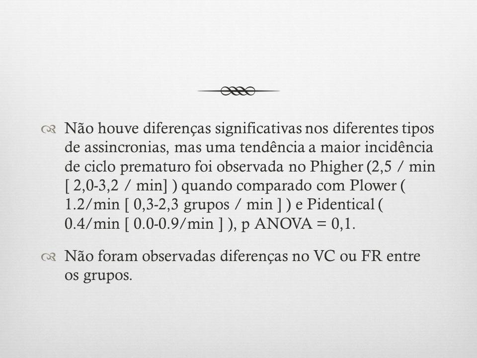 Não houve diferenças significativas nos diferentes tipos de assincronias, mas uma tendência a maior incidência de ciclo prematuro foi observada no Phi