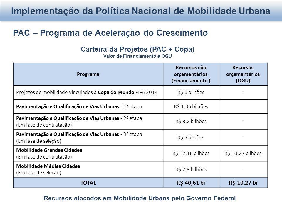 Carteira da Projetos (PAC + Copa) Valor de Financiamento e OGU Recursos alocados em Mobilidade Urbana pelo Governo Federal Programa Recursos não orçamentários (Financiamento ) Recursos orçamentários (OGU) Projetos de mobilidade vinculados à Copa do Mundo FIFA 2014R$ 6 bilhões- Pavimentação e Qualificação de Vias Urbanas - 1ª etapaR$ 1,35 bilhões- Pavimentação e Qualificação de Vias Urbanas - 2ª etapa (Em fase de contratação) R$ 8,2 bilhões- Pavimentação e Qualificação de Vias Urbanas - 3ª etapa (Em fase de seleção) R$ 5 bilhões- Mobilidade Grandes Cidades (Em fase de contratação) R$ 12,16 bilhõesR$ 10,27 bilhões Mobilidade Médias Cidades (Em fase de seleção) R$ 7,9 bilhões- TOTALR$ 40,61 biR$ 10,27 bi Implementação da Política Nacional de Mobilidade Urbana PAC – Programa de Aceleração do Crescimento