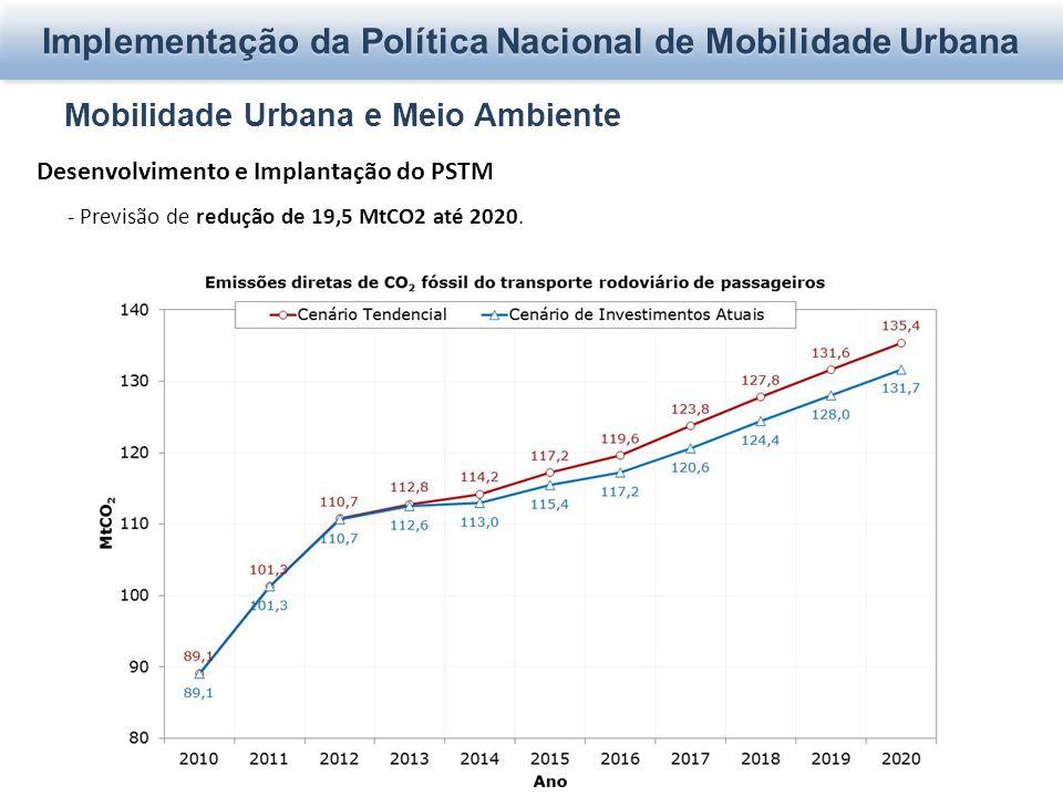 Mobilidade Urbana e Meio Ambiente Desenvolvimento e Implantação do PSTM - Previsão de redução de 19,5 MtCO2 até 2020. Implementação da Política Nacion