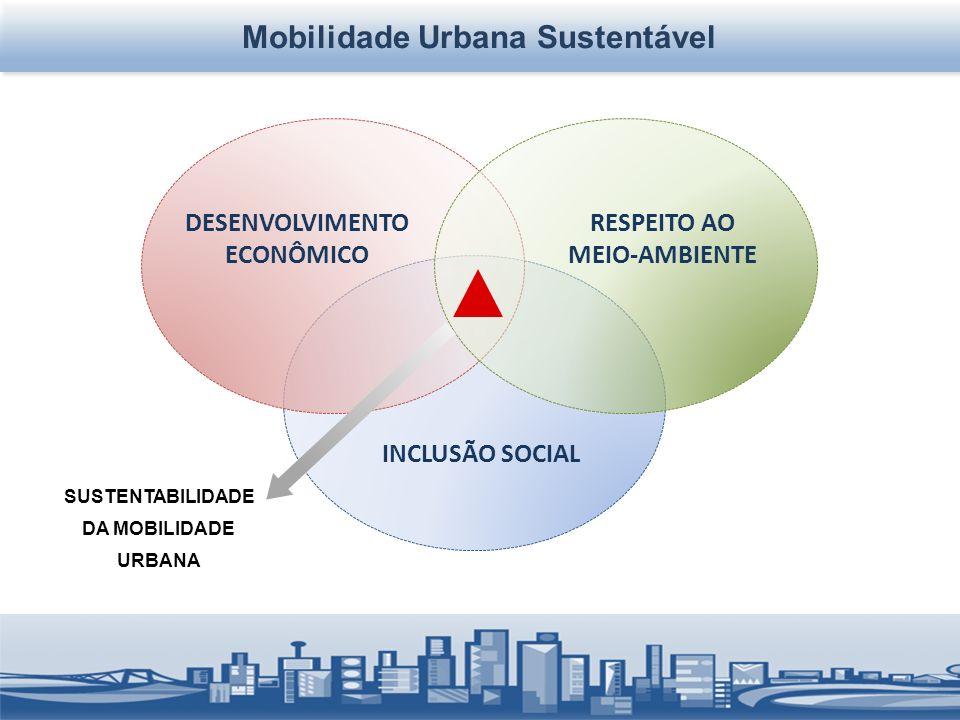 DESENVOLVIMENTO ECONÔMICO RESPEITO AO MEIO-AMBIENTE INCLUSÃO SOCIAL SUSTENTABILIDADE DA MOBILIDADE URBANA Mobilidade Urbana Sustentável
