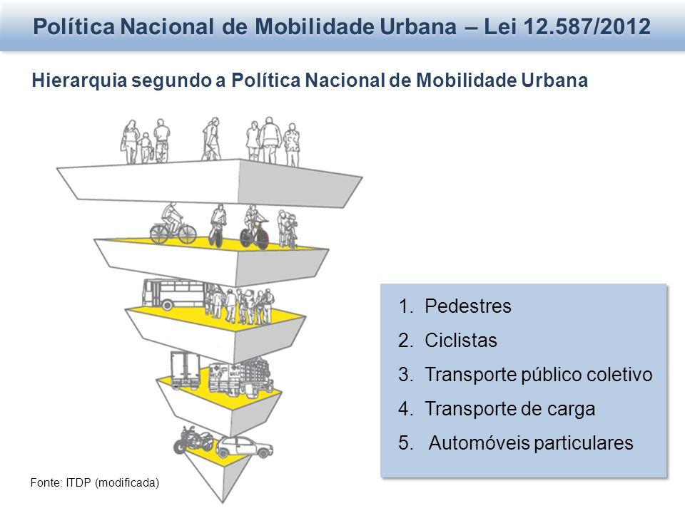 Política Nacional de Mobilidade Urbana – Lei 12.587/2012 Hierarquia segundo a Política Nacional de Mobilidade Urbana 1. Pedestres 2. Ciclistas 3. Tran