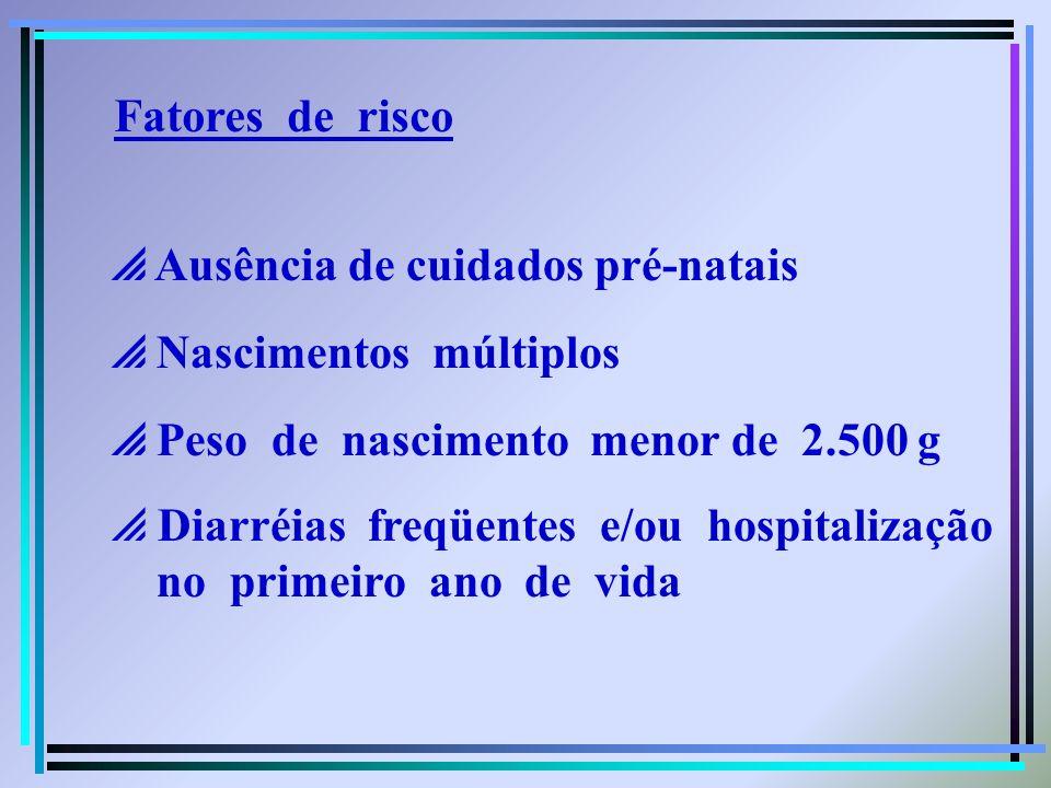Fatores de risco Ausência de cuidados pré-natais Nascimentos múltiplos Peso de nascimento menor de 2.500 g Diarréias freqüentes e/ou hospitalização no