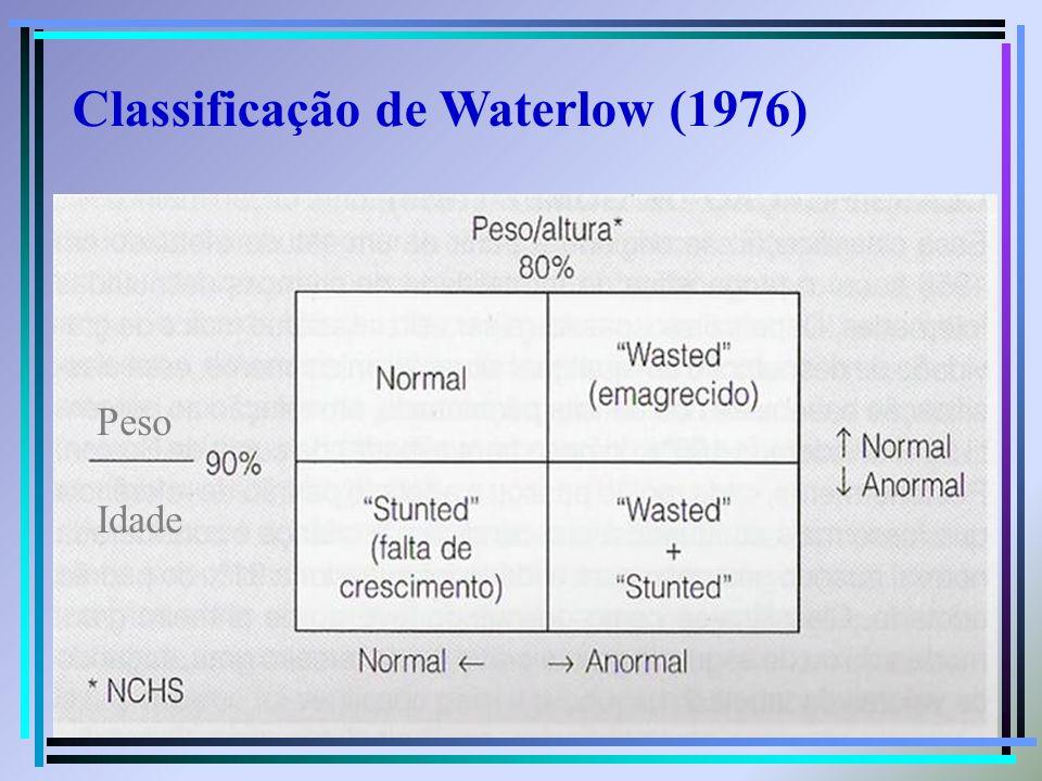 Peso Idade Classificação de Waterlow (1976)