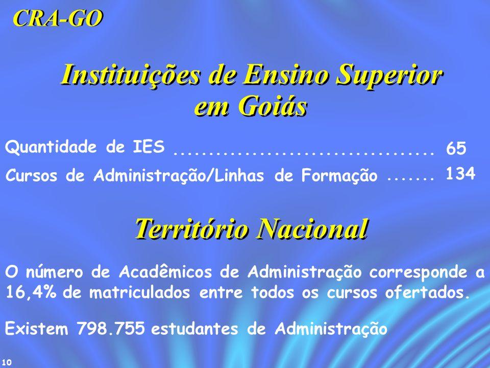 10 Instituições de Ensino Superior Quantidade de IES.................................... 65 Cursos de Administração/Linhas de Formação....... 134 em G