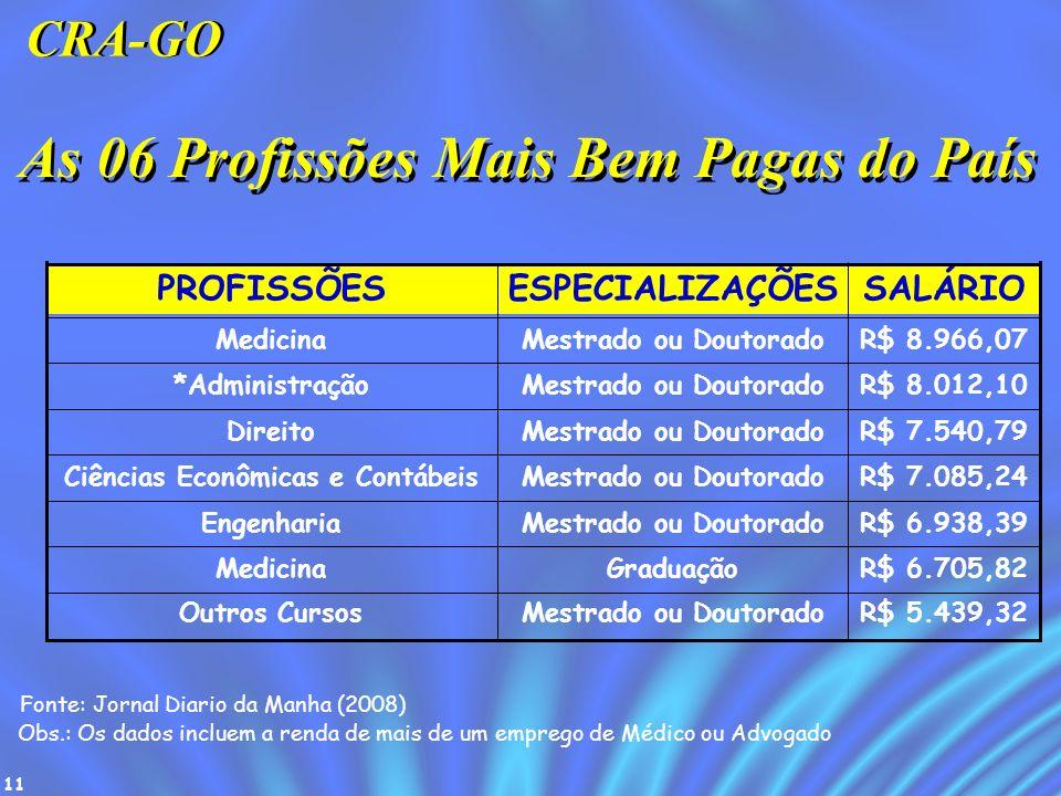 11 As 06 Profissões Mais Bem Pagas do País R$ 8.966,07Mestrado ou DoutoradoMedicina R$ 5.439,32Mestrado ou DoutoradoOutros Cursos R$ 6.705,82Graduação