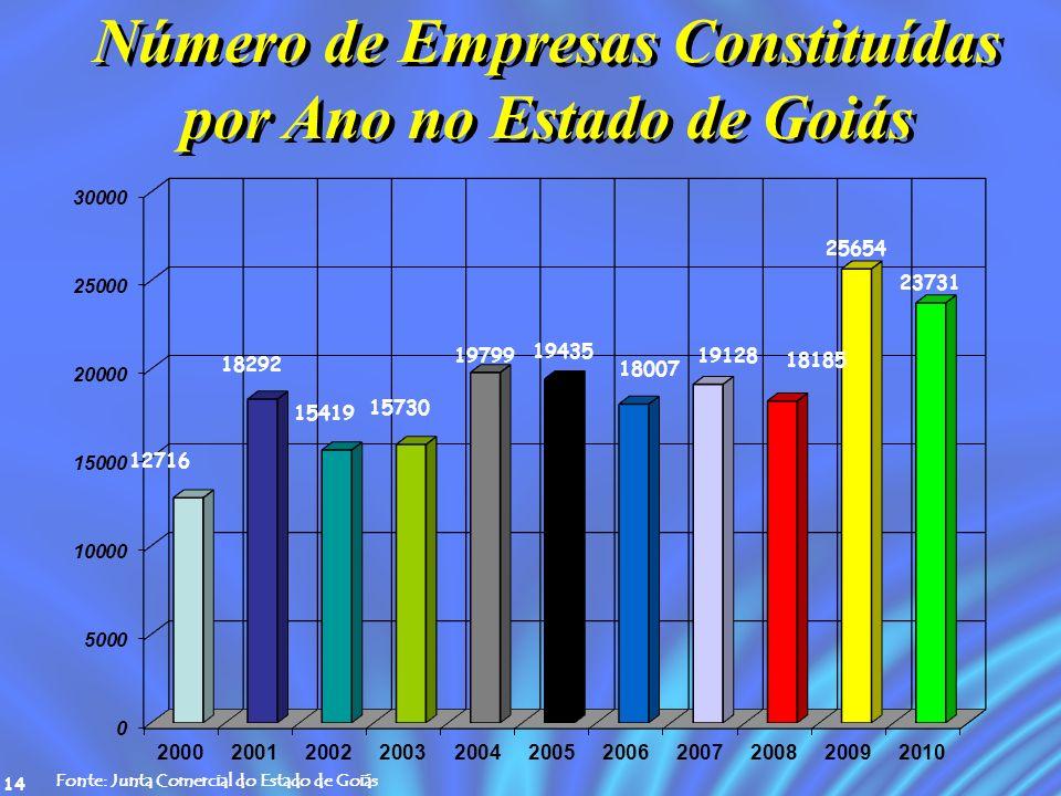 14 Número de Empresas Constituídas por Ano no Estado de Goiás Fonte: Junta Comercial do Estado de Goiás