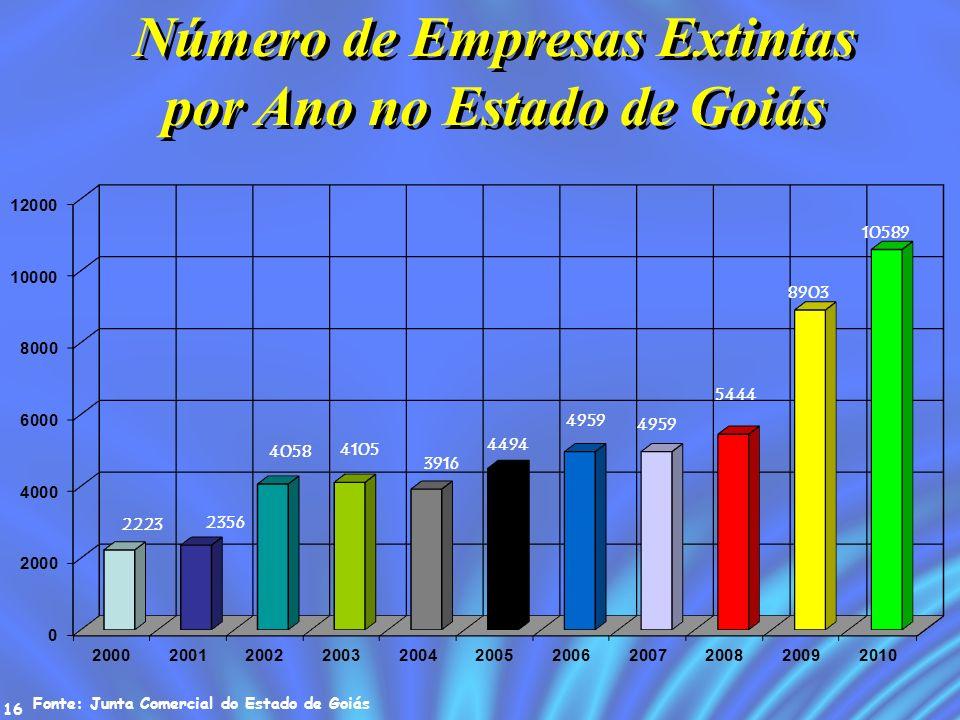 16 Número de Empresas Extintas por Ano no Estado de Goiás Fonte: Junta Comercial do Estado de Goiás