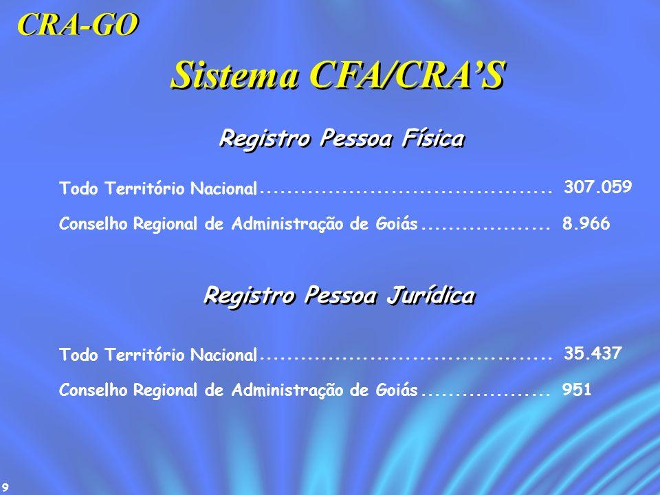 9 Sistema CFA/CRAS Todo Território Nacional.......................................... 307.059 Conselho Regional de Administração de Goiás.............