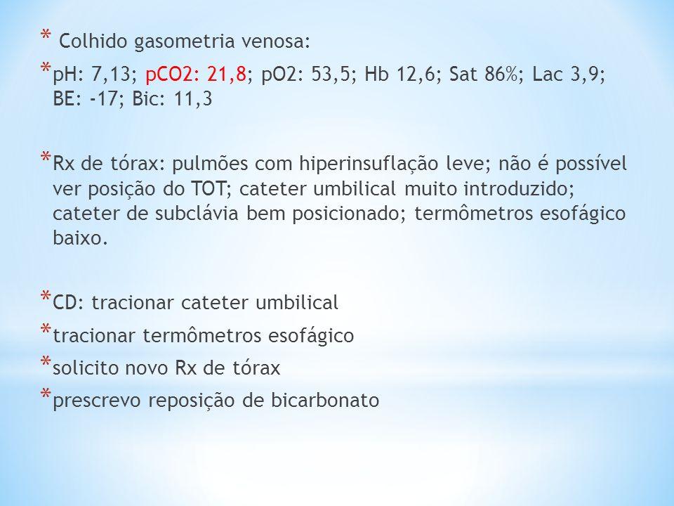* Colhido gasometria venosa: * pH: 7,13; pCO2: 21,8; pO2: 53,5; Hb 12,6; Sat 86%; Lac 3,9; BE: -17; Bic: 11,3 * Rx de tórax: pulmões com hiperinsuflaç