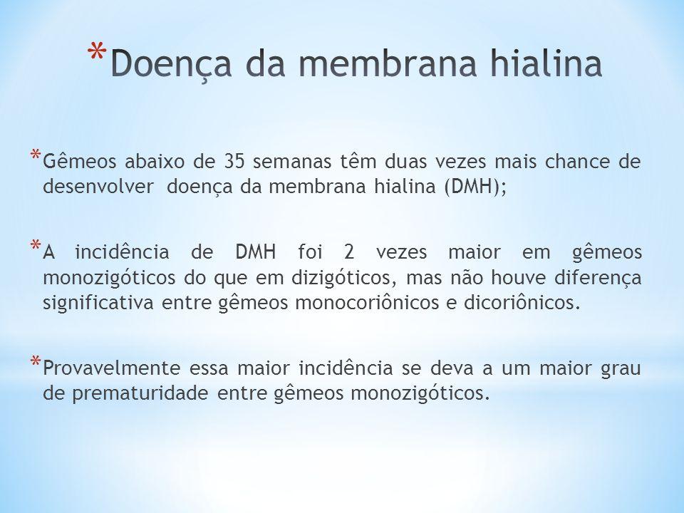 * Gêmeos abaixo de 35 semanas têm duas vezes mais chance de desenvolver doença da membrana hialina (DMH); * A incidência de DMH foi 2 vezes maior em g