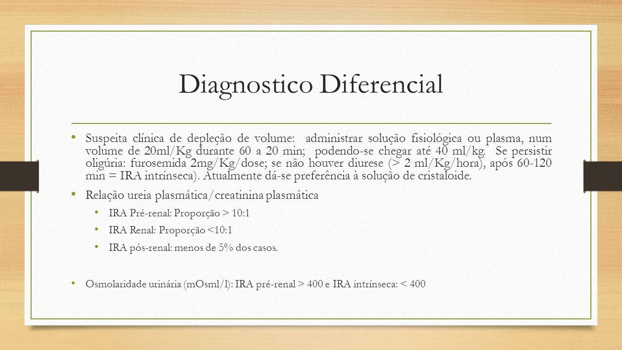 Diagnostico Diferencial Suspeita clínica de depleção de volume: administrar solução fisiológica ou plasma, num volume de 20ml/Kg durante 60 a 20 min;