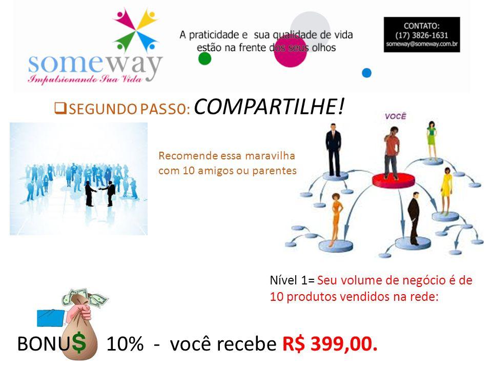 BONU 10% - você recebe R$ 399,00. Nível 1= Seu volume de negócio é de 10 produtos vendidos na rede: SEGUNDO PASSO : COMPARTILHE! Recomende essa maravi
