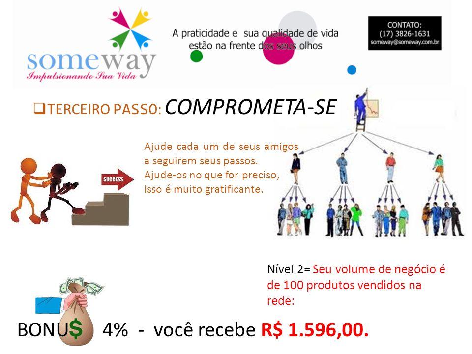 BONU 4% - você recebe R$ 1.596,00. Nível 2= Seu volume de negócio é de 100 produtos vendidos na rede: TERCEIRO PASSO : COMPROMETA-SE Ajude cada um de