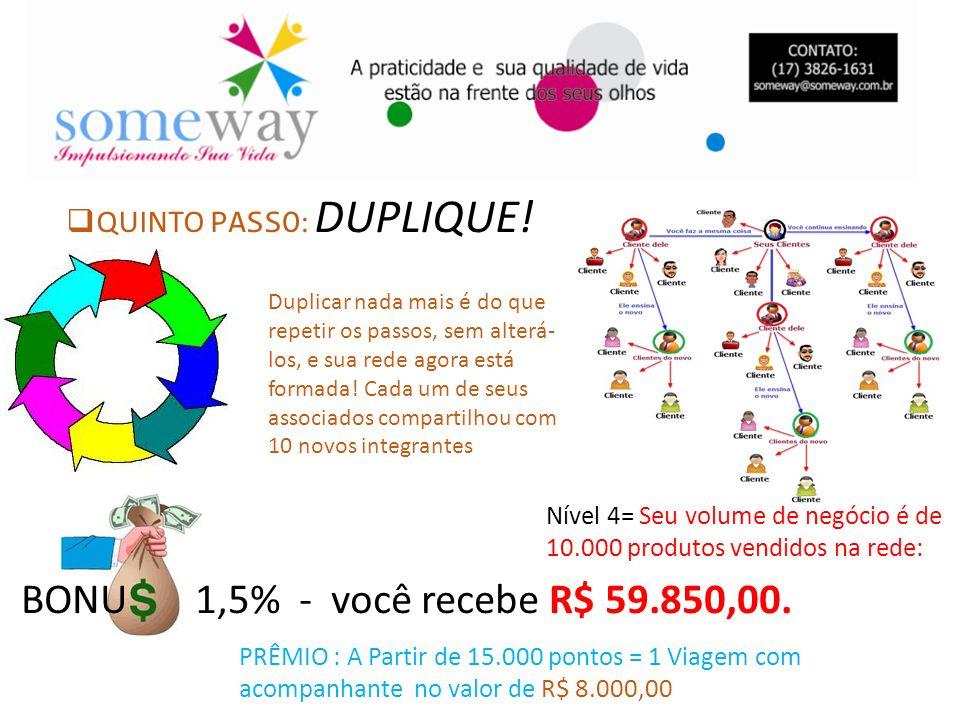 BONU 1,5% - você recebe R$ 59.850,00. Nível 4= Seu volume de negócio é de 10.000 produtos vendidos na rede: PRÊMIO : A Partir de 15.000 pontos = 1 Via