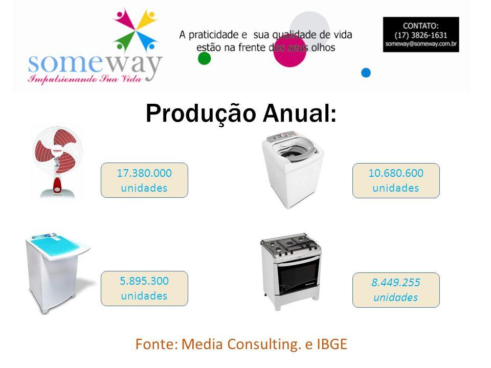 Produção Anual: 17.380.000 unidades 10.680.600 unidades 5.895.300 unidades 8.449.255 unidades Fonte: Media Consulting. e IBGE