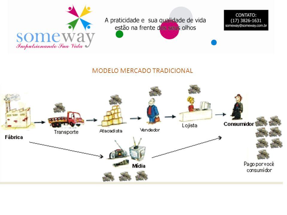 MODELO MERCADO TRADICIONAL