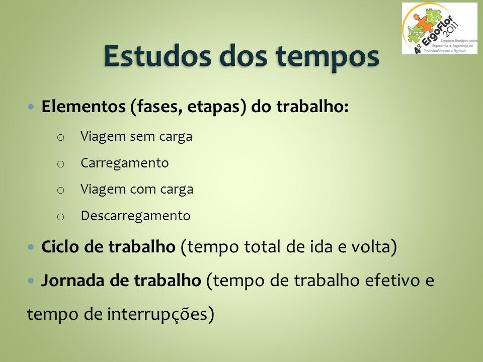 Elementos (fases, etapas) do trabalho: o Viagem sem carga o Carregamento o Viagem com carga o Descarregamento Ciclo de trabalho (tempo total de ida e