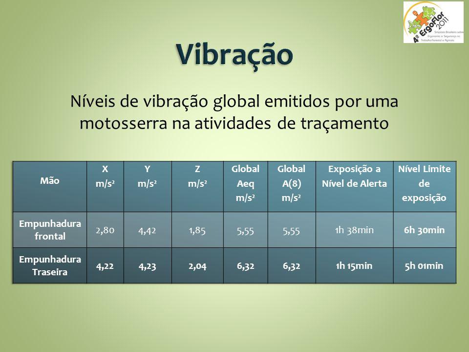 Níveis de vibração global emitidos por uma motosserra na atividades de traçamento