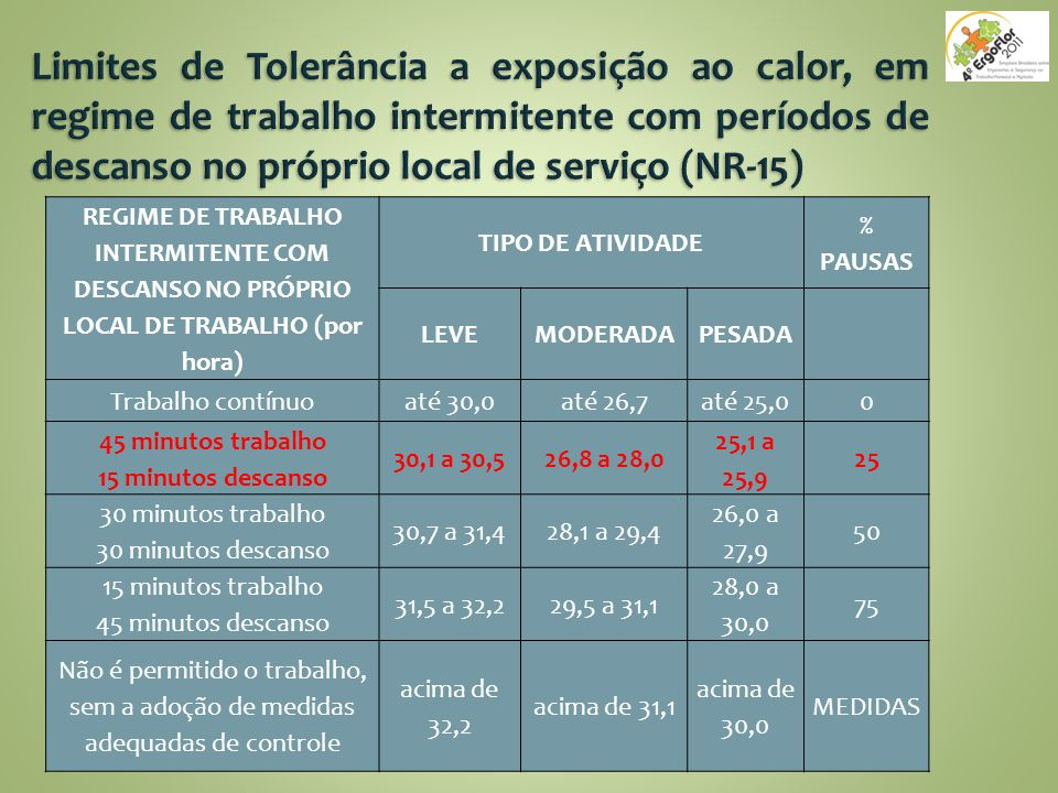 REGIME DE TRABALHO INTERMITENTE COM DESCANSO NO PRÓPRIO LOCAL DE TRABALHO (por hora) TIPO DE ATIVIDADE % PAUSAS LEVEMODERADAPESADA Trabalho contínuo a