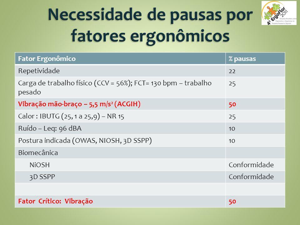Fator Ergonômico% pausas Repetividade22 Carga de trabalho físico (CCV = 56%); FCT= 130 bpm – trabalho pesado 25 Vibração mão-braço – 5,5 m/s 2 (ACGIH)50 Calor : IBUTG (25, 1 a 25,9) – NR 1525 Ruído – Leq: 96 dBA10 Postura indicada (OWAS, NIOSH, 3D SSPP)10 Biomecânica NiOSHConformidade 3D SSPPConformidade Fator Crítico: Vibração50