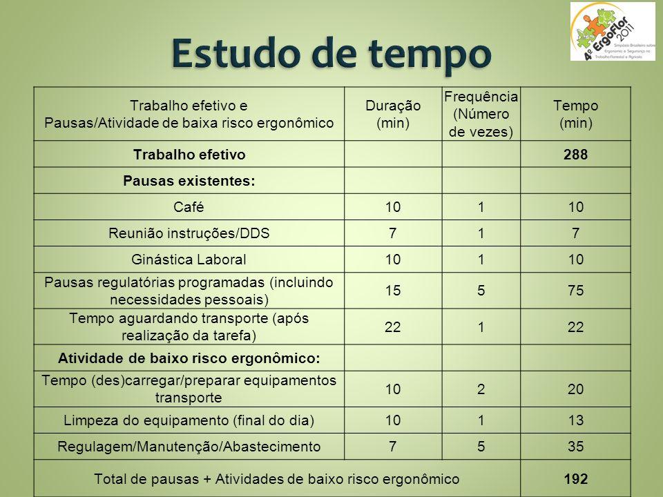 Trabalho efetivo e Pausas/Atividade de baixa risco ergonômico Duração (min) Frequência (Número de vezes) Tempo (min) Trabalho efetivo288 Pausas existe