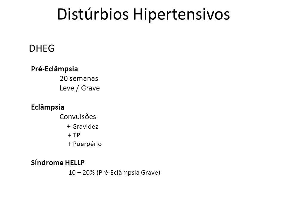 Distúrbios Hipertensivos Pré-Eclâmpsia 20 semanas Leve / Grave Eclâmpsia Convulsões + Gravidez + TP + Puerpério Síndrome HELLP 10 – 20% (Pré-Eclâmpsia