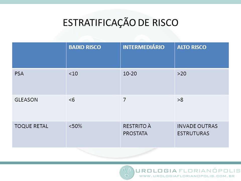 ESTRATIFICAÇÃO DE RISCO BAIXO RISCOINTERMEDIÁRIOALTO RISCO PSA<1010-20>20 GLEASON<67>8 TOQUE RETAL<50%RESTRITO À PROSTATA INVADE OUTRAS ESTRUTURAS
