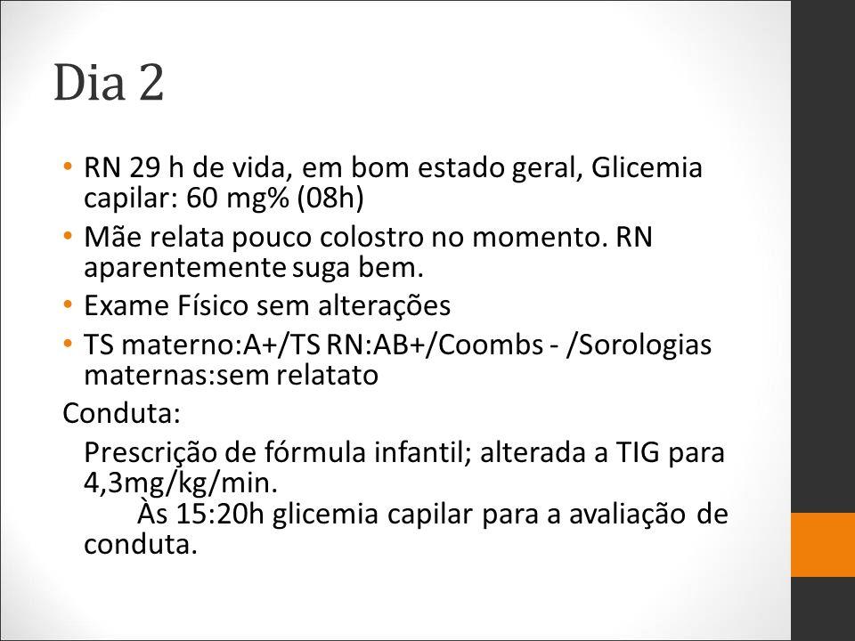 Dia 2 RN 29 h de vida, em bom estado geral, Glicemia capilar: 60 mg% (08h) Mãe relata pouco colostro no momento. RN aparentemente suga bem. Exame Físi