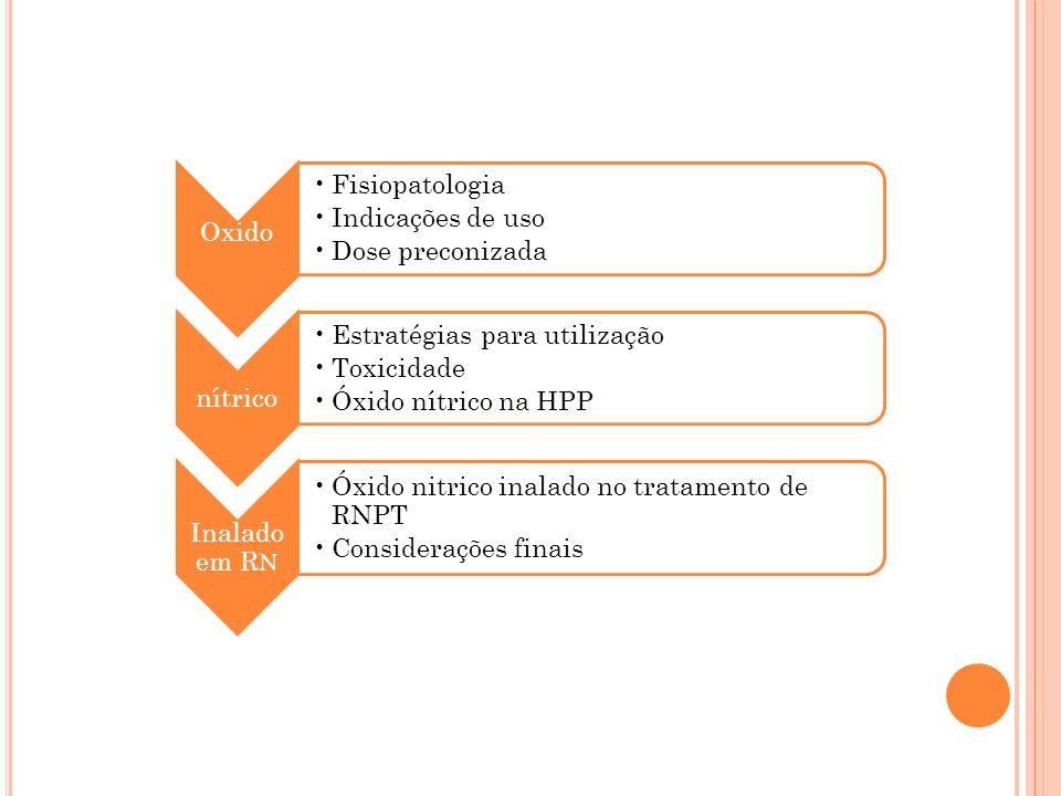 Oxido Fisiopatologia Indicações de uso Dose preconizada nítrico Estratégias para utilização Toxicidade Óxido nítrico na HPP Inalado em R N Óxido nitri