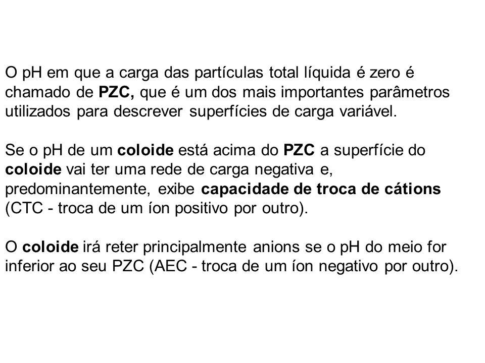 O pH em que a carga das partículas total líquida é zero é chamado de PZC, que é um dos mais importantes parâmetros utilizados para descrever superfíci