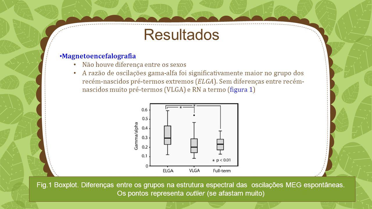 Resultados Magnetoencefalografia Não houve diferença entre os sexos A razão de oscilações gama-alfa foi significativamente maior no grupo dos recém-nascidos pré-termos extremos (ELGA).