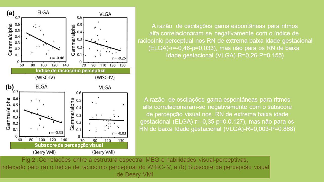 Fig.2.Correlações entre a estrutura espectral MEG e habilidades visual-perceptivas, indexado pelo (a) o índice de raciocínio perceptual do WISC-IV, e (b) Subscore de percepcão visual de Beery VMI A razão de oscilações gama espontâneas para ritmos alfa correlacionaram-se negativamente com o índice de raciocínio perceptual nos RN de extrema baixa idade gestacional (ELGA)-r=-0,46-p=0,033), mas não para os RN de baixa Idade gestacional (VLGA)-R=0,26-P=0.155) Índice de raciocínio perceptual Subscore de percepção visual A razão de oscilações gama espontâneas para ritmos alfa correlacionaram-se negativamente com o subscore de percepção visual nos RN de extrema baixa idade gestacional (ELGA)-r=-0,35-p=0,0,127), mas não para os RN de baixa Idade gestacional (VLGA)-R=0,003-P=0.868)