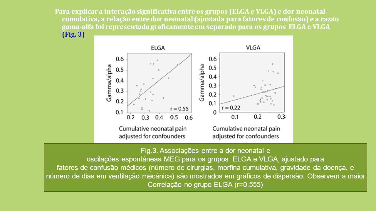 Para explicar a interação significativa entre os grupos (ELGA e VLGA) e dor neonatal cumulativa, a relação entre dor neonatal (ajustada para fatores de confusão) e a razão gama-alfa foi representada graficamente em separado para os grupos ELGA e VLGA (Fig.