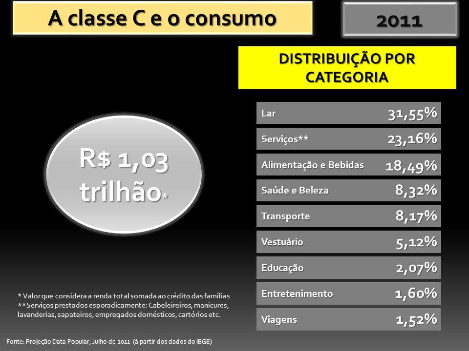 A classe C e o consumo DISTRIBUIÇÃO POR CATEGORIA * Valor que considera a renda total somada ao crédito das famílias **Serviços prestados esporadicamente: Cabeleireiros, manicures, lavanderias, sapateiros, empregados domésticos, cartórios etc.