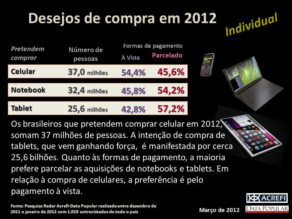 Desejos de compra em 2012 CelularCelular 54,4% 45,6% 37,0 milhões Pretendem comprar Número de pessoas À Vista Parcelado Formas de pagamento NotebookNo
