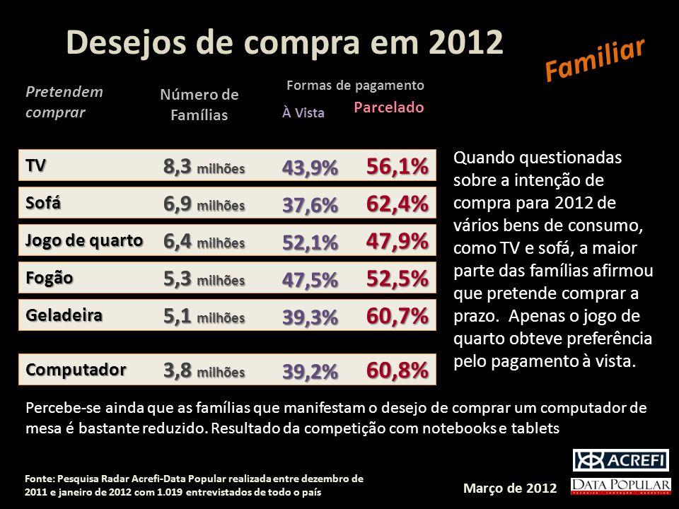 Pretendem comprar Número de Famílias À Vista Parcelado Formas de pagamento TVTV 43,9% 56,1% 8,3 milhões SofáSofá 37,6% 62,4% 6,9 milhões Jogo de quart