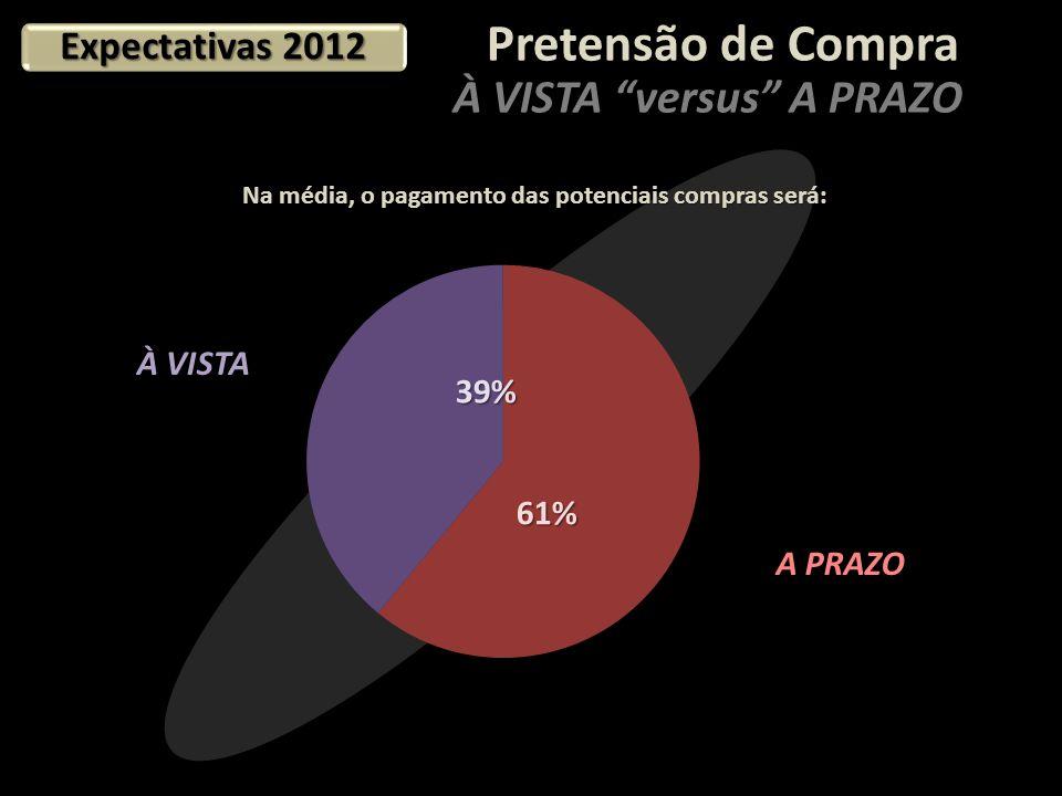 Pretensão de Compra À VISTA versus A PRAZO A PRAZO Na média, o pagamento das potenciais compras será: À VISTA