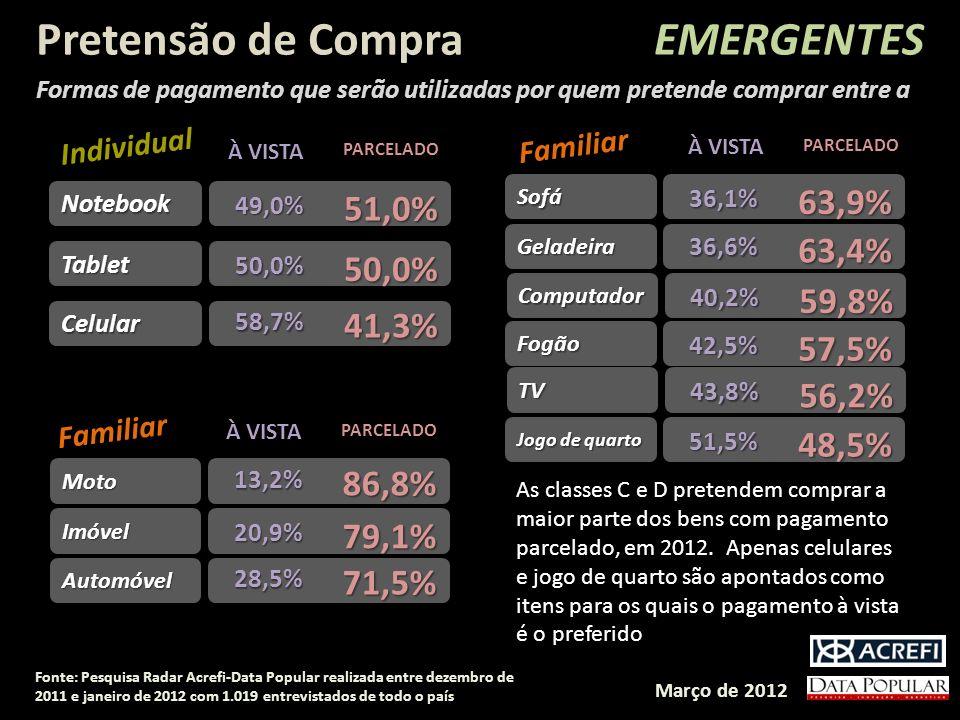 PARCELADO Celular58,7% 41,3% Notebook 49,0% 51,0% Tablet 50,0% 50,0% Individual PARCELADO Automóvel28,5% 71,5% Imóvel 20,9% 79,1% Moto13,2% 86,8% Fami