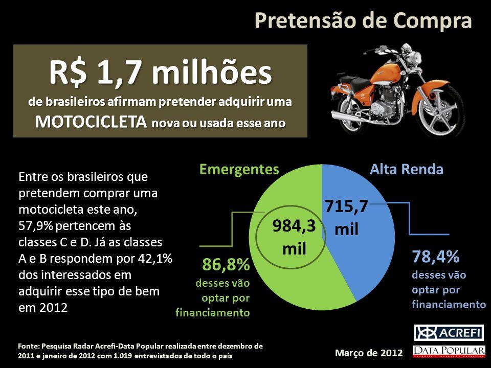 Pretensão de Compra R$ 1,7 milhões de brasileiros afirmam pretender adquirir uma MOTOCICLETA nova ou usada esse ano Entre os brasileiros que pretendem comprar uma motocicleta este ano, 57,9% pertencem às classes C e D.