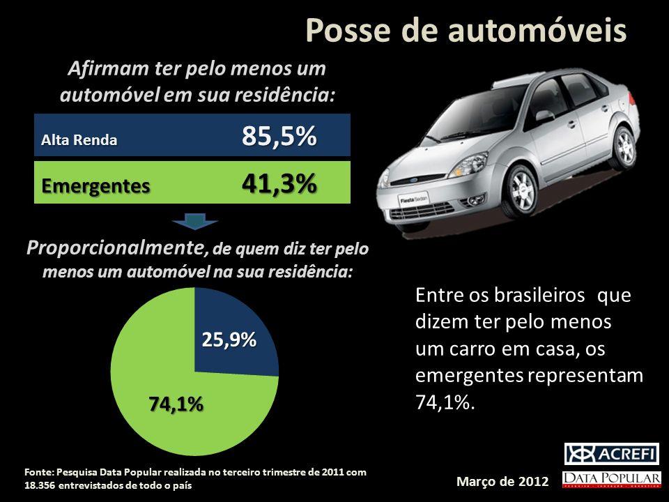 Posse de automóveis Alta Renda 85,5% Emergentes 41,3% Afirmam ter pelo menos um automóvel em sua residência: Proporcionalmente, de quem diz ter pelo menos um automóvel na sua residência: Março de 2012 Fonte: Pesquisa Data Popular realizada no terceiro trimestre de 2011 com 18.356 entrevistados de todo o país Entre os brasileiros que dizem ter pelo menos um carro em casa, os emergentes representam 74,1%.