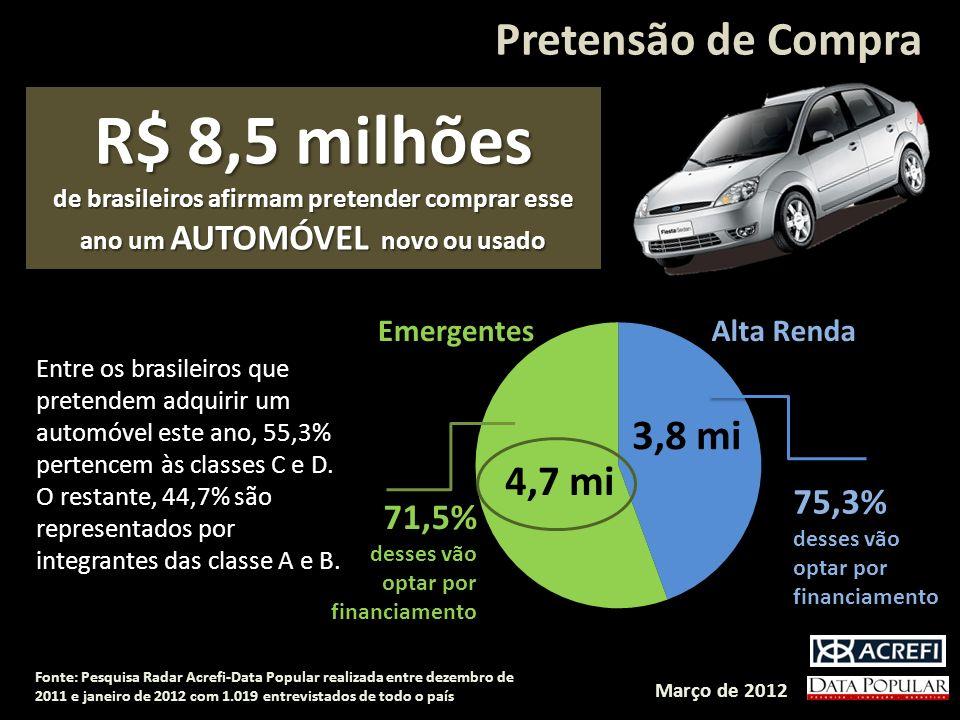Pretensão de Compra R$ 8,5 milhões de brasileiros afirmam pretender comprar esse ano um AUTOMÓVEL novo ou usado Entre os brasileiros que pretendem adquirir um automóvel este ano, 55,3% pertencem às classes C e D.