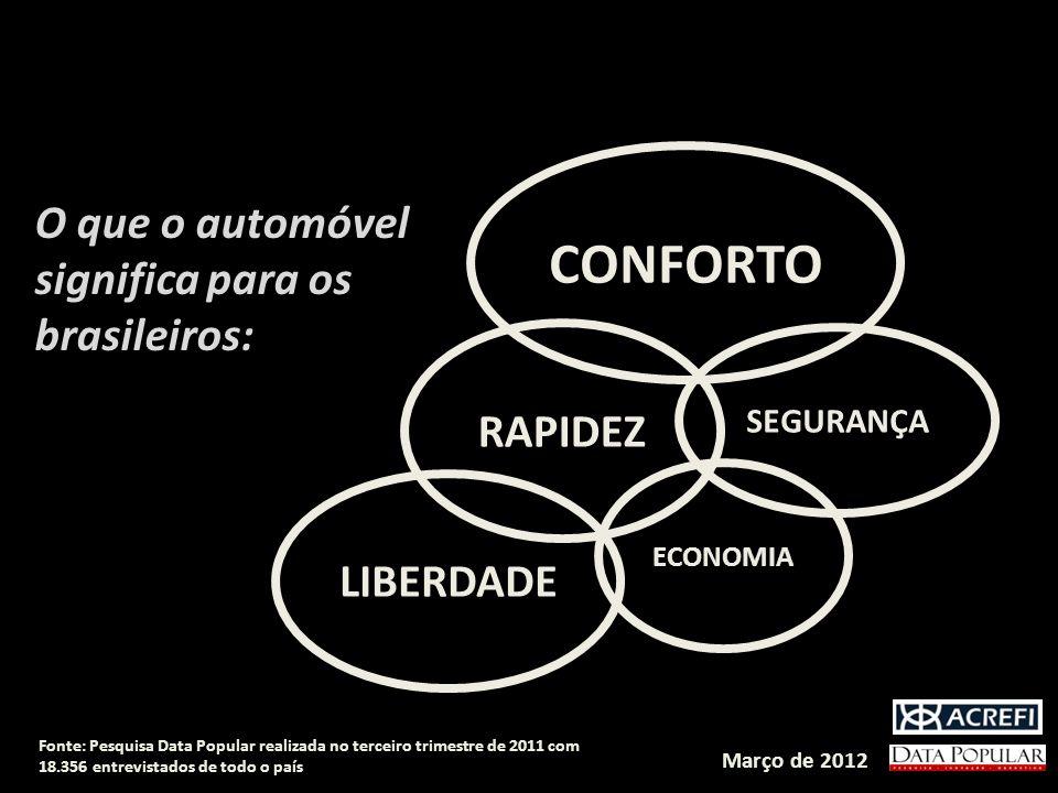 Fonte: Pesquisa Data Popular realizada no terceiro trimestre de 2011 com 18.356 entrevistados de todo o país O que o automóvel significa para os brasileiros: CONFORTO LIBERDADE RAPIDEZ SEGURANÇA ECONOMIA