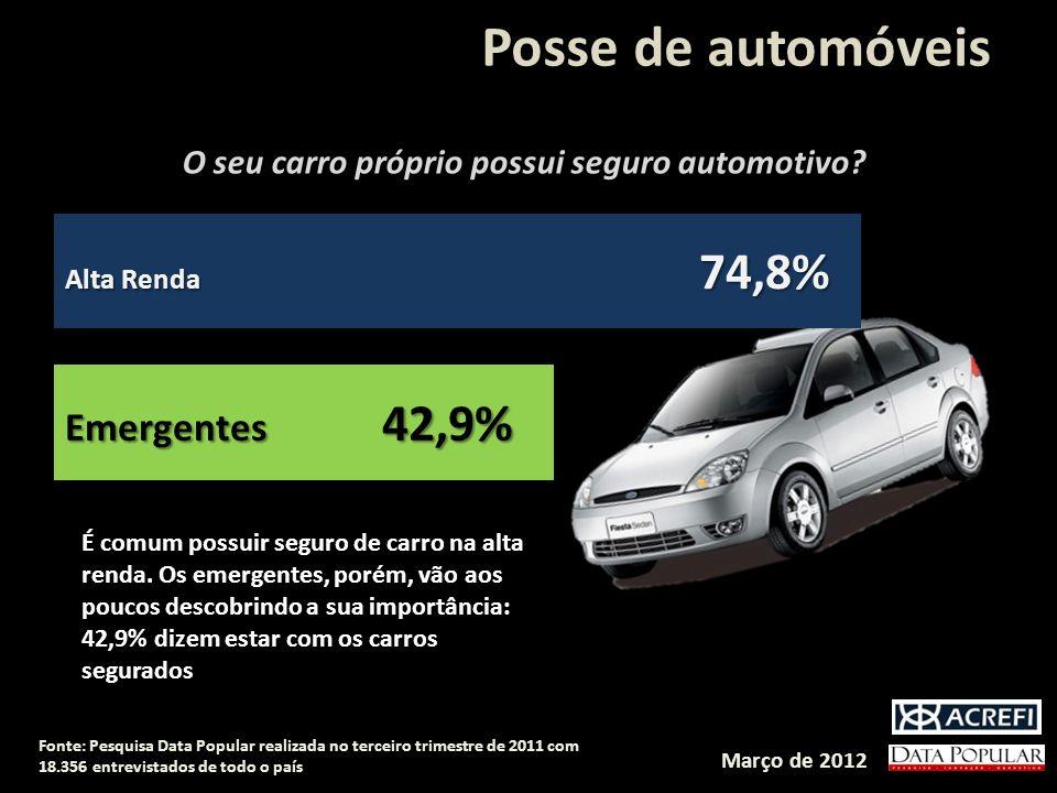Posse de automóveis Alta Renda 74,8% Emergentes 42,9% O seu carro próprio possui seguro automotivo.